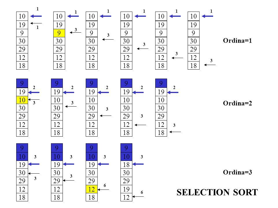 Ordina=1 Ordina=2 Ordina=3 SELECTION SORT 10 19 9 30 29 12 18 3 1 10 19 9 30 29 12 18 3 1 10 19 9 30 29 12 18 3 1 10 19 9 30 29 12 18 3 1 10 19 9 30 2