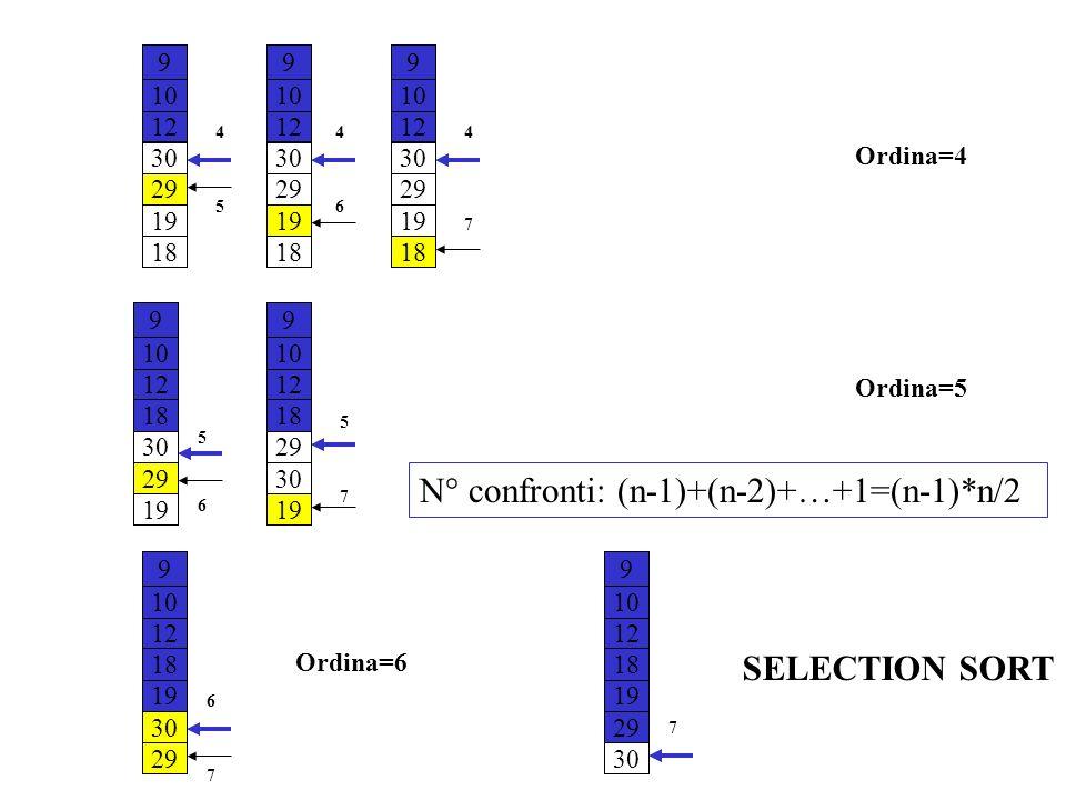 Ordina=4 Ordina=5 Ordina=6 SELECTION SORT N° confronti: (n-1)+(n-2)+…+1=(n-1)*n/2 9 10 12 30 29 19 18 5 4 9 10 12 30 29 19 18 6 4 9 10 12 30 29 19 18