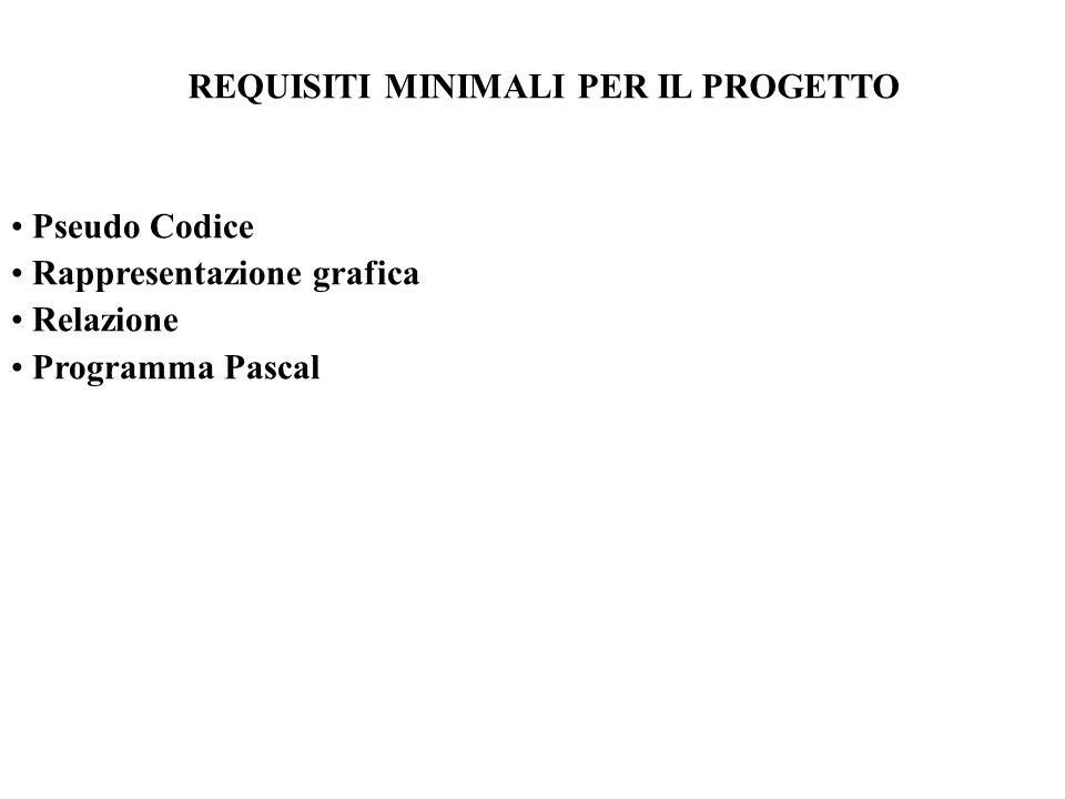 REQUISITI MINIMALI PER IL PROGETTO Pseudo Codice Rappresentazione grafica Relazione Programma Pascal