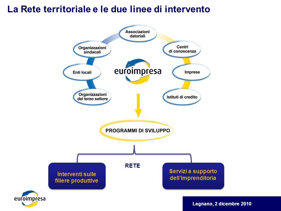 Legnano, 2 dicembre 2010 La Rete territoriale e le due linee di intervento Interventi sulle filiere produttive Servizi a supporto dellimprenditoria RETE