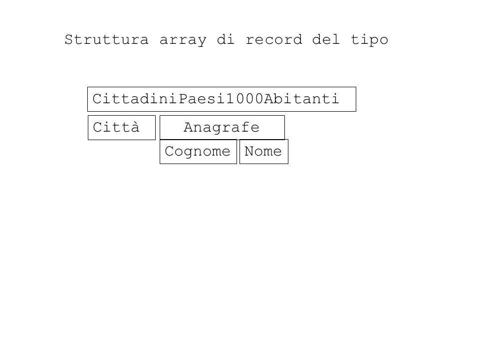 CittadiniPaesi1000Abitanti Città Anagrafe CognomeNome Struttura array di record del tipo