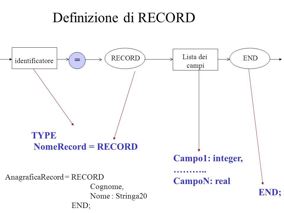 Definizione di RECORD TYPE NomeRecord = RECORD Campo1: integer, ………..
