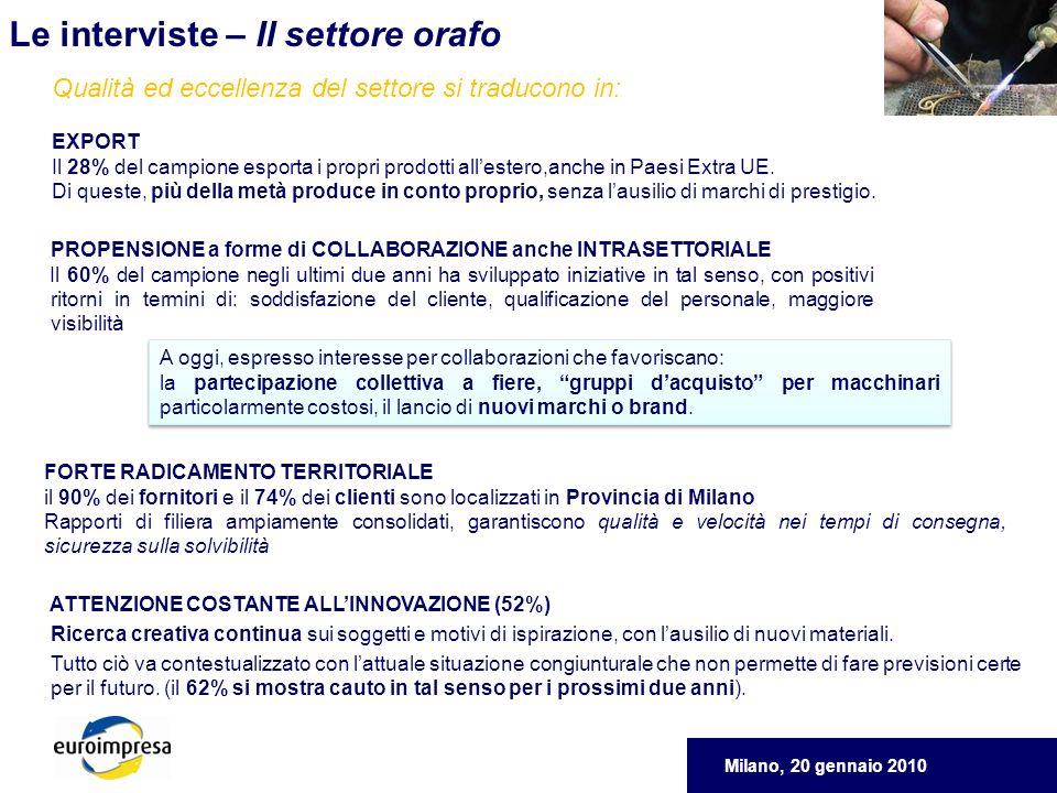 Milano, 20 gennaio 2010 Le interviste – Il settore orafo EXPORT Il 28% del campione esporta i propri prodotti allestero,anche in Paesi Extra UE.