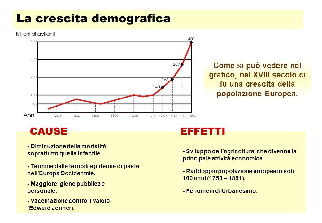 La crescita demografica Come si può vedere nel grafico, nel XVIII secolo ci fu una crescita della popolazione Europea.