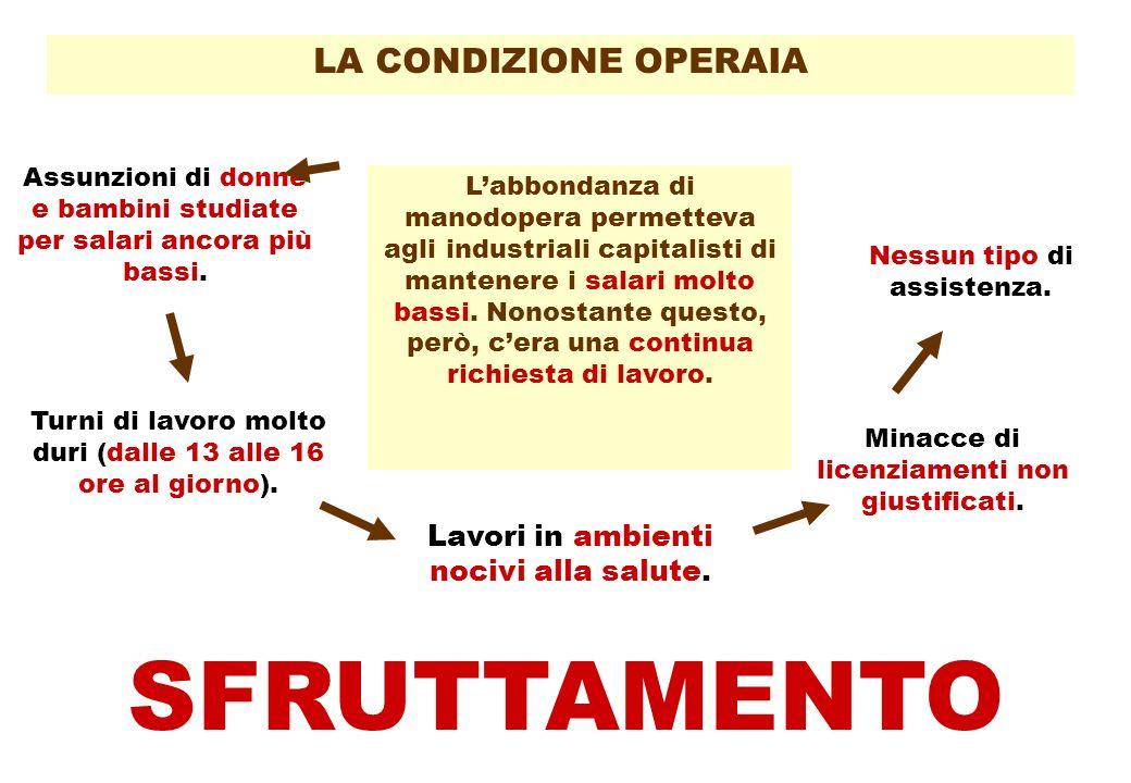 LA CONDIZIONE OPERAIA Labbondanza di manodopera permetteva agli industriali capitalisti di mantenere i salari molto bassi.