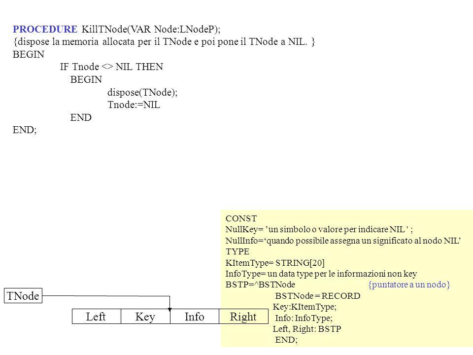 PROCEDURE KillTNode(VAR Node:LNodeP); {dispose la memoria allocata per il TNode e poi pone il TNode a NIL. } BEGIN IF Tnode <> NIL THEN BEGIN dispose(