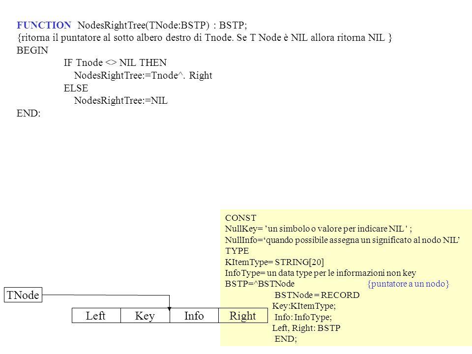 FUNCTION NodesRightTree(TNode:BSTP) : BSTP; {ritorna il puntatore al sotto albero destro di Tnode. Se T Node è NIL allora ritorna NIL } BEGIN IF Tnode