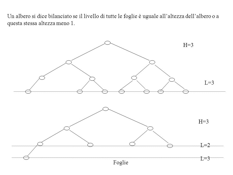 Un albero si dice bilanciato se il livello di tutte le foglie è uguale allaltezza dellalbero o a questa stessa altezza meno 1. H=3 L=3 Foglie H=3 L=3
