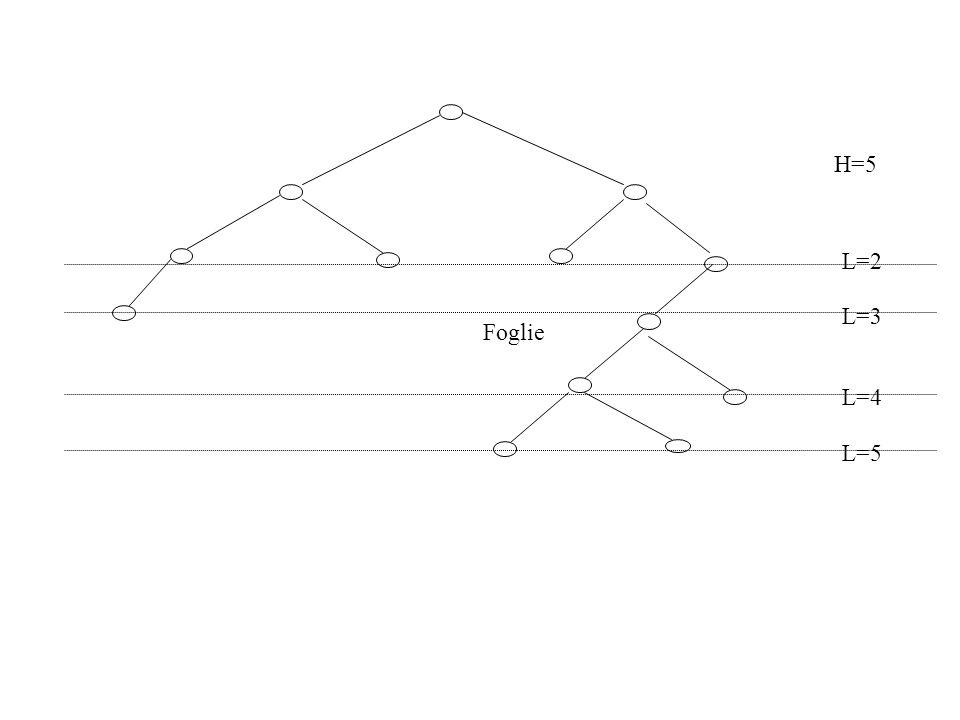 Foglie H=5 L=3 L=2 L=4 L=5
