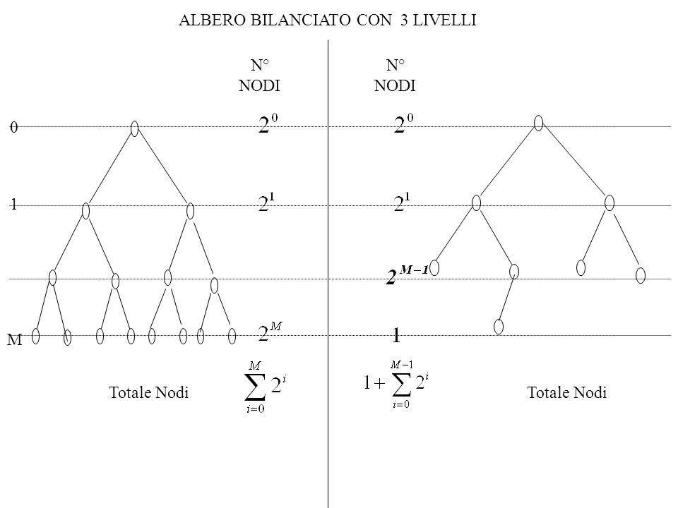 0 1 M ALBERO BILANCIATO CON 3 LIVELLI N° NODI Totale Nodi N° NODI