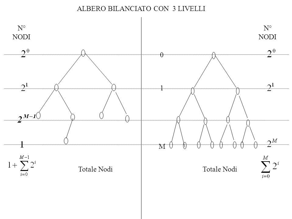 ALBERO BILANCIATO CON 3 LIVELLI Totale Nodi N° NODI N° NODI 0 1 M Totale Nodi