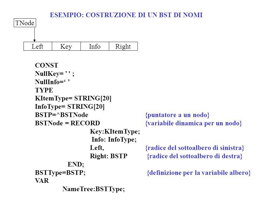 ESEMPIO: COSTRUZIONE DI UN BST DI NOMI LeftKeyInfoRight TNode CONST NullKey= ' ; NullInfo= TYPE KItemType= STRING[20] InfoType= STRING[20] BSTP=^BSTNo
