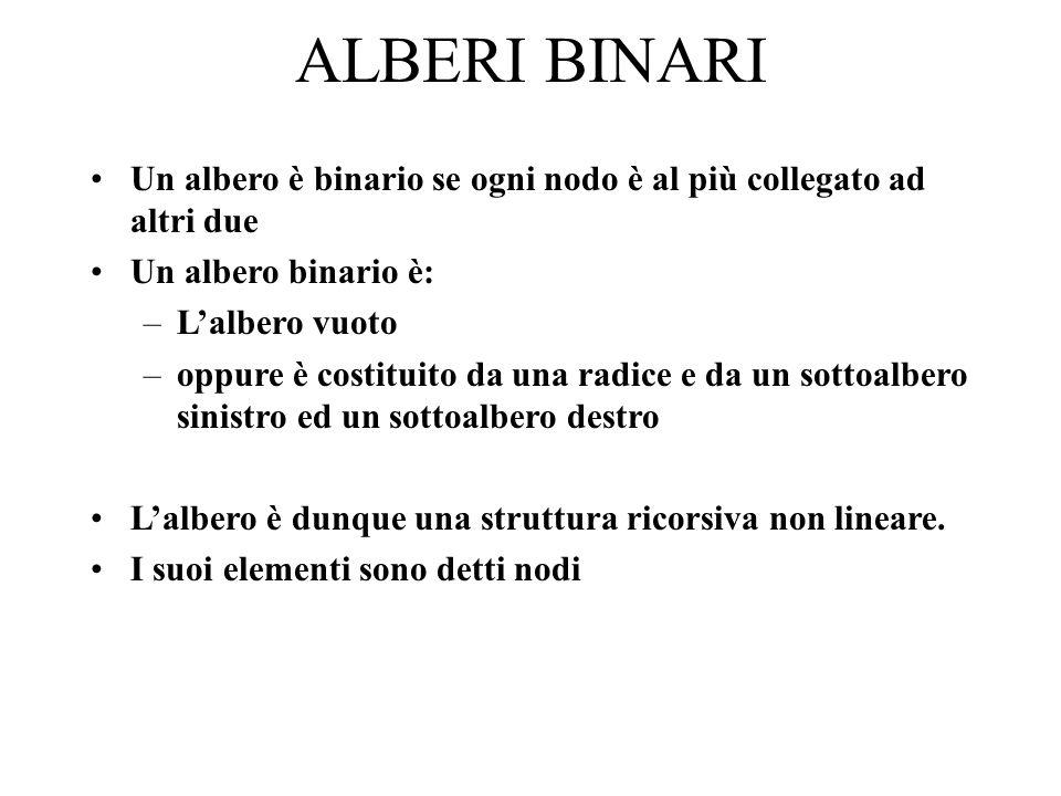 ALBERI BINARI Un albero è binario se ogni nodo è al più collegato ad altri due Un albero binario è: –Lalbero vuoto –oppure è costituito da una radice