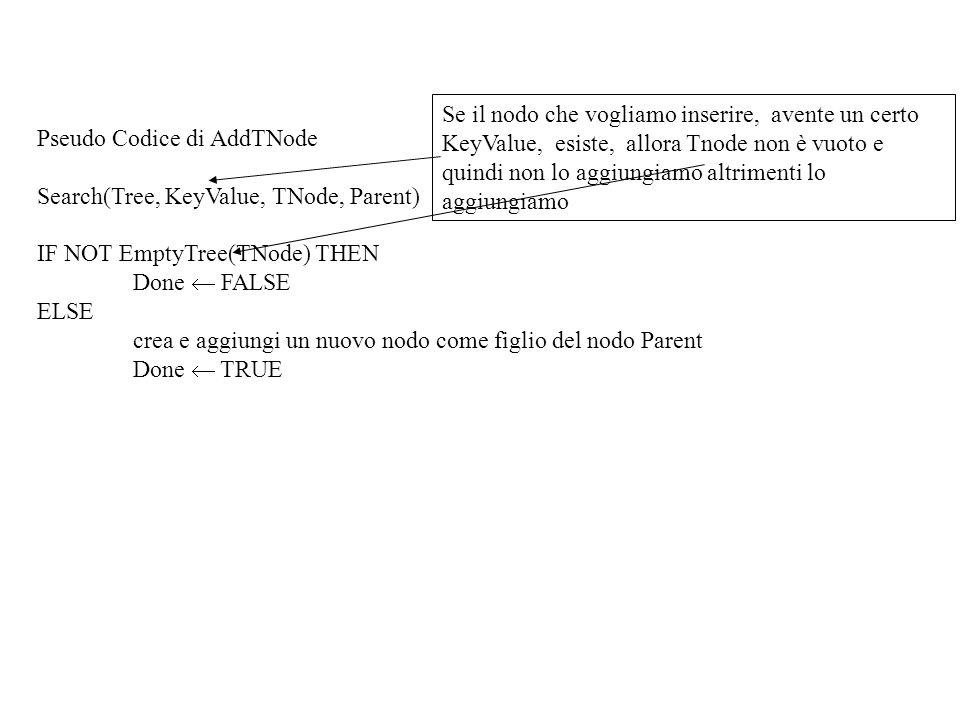 Pseudo Codice di AddTNode Search(Tree, KeyValue, TNode, Parent) IF NOT EmptyTree(TNode) THEN Done FALSE ELSE crea e aggiungi un nuovo nodo come figlio