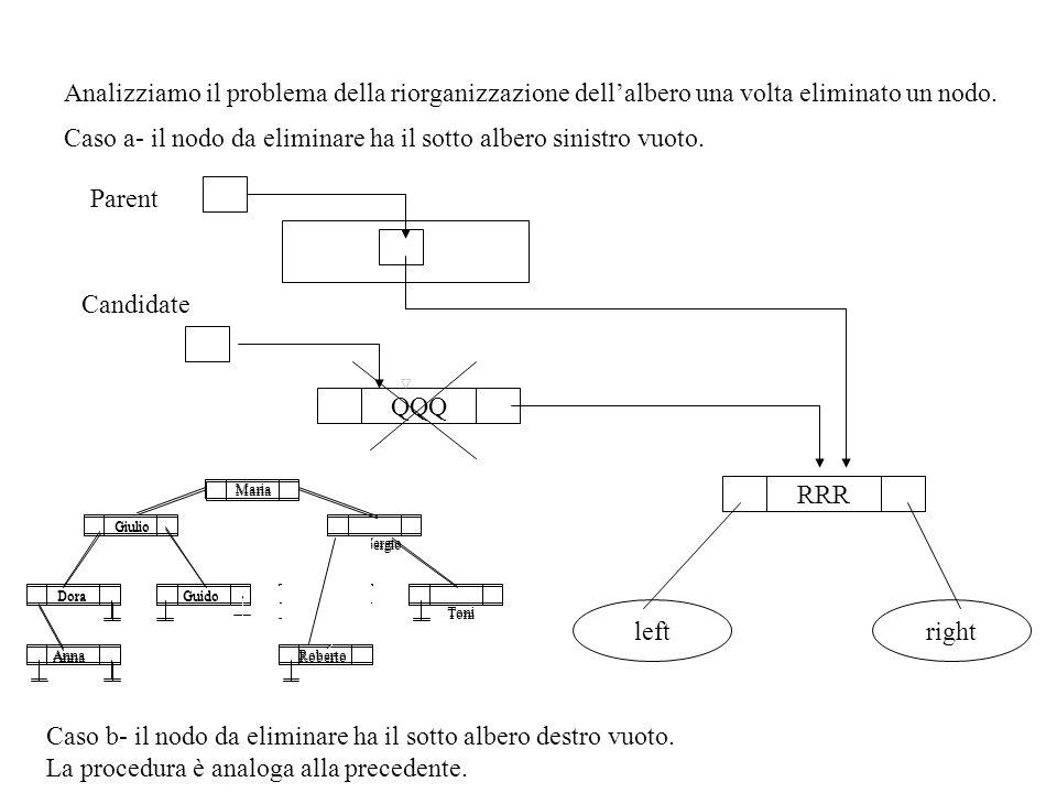 Analizziamo il problema della riorganizzazione dellalbero una volta eliminato un nodo. Caso a- il nodo da eliminare ha il sotto albero sinistro vuoto.