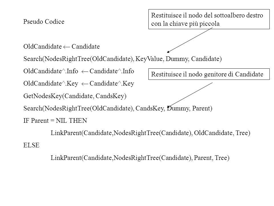 Pseudo Codice OldCandidate Candidate Search(NodesRightTree(OldCandidate), KeyValue, Dummy, Candidate) OldCandidate^.Info Candidate^.Info OldCandidate^
