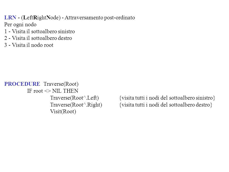 PROCEDURE Traverse(Root) IF root <> NIL THEN Traverse(Root^.Left){visita tutti i nodi del sottoalbero sinistro} Traverse(Root^.Right) {visita tutti i