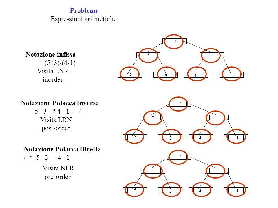 Problema Espressioni aritmetiche. Notazione Polacca Inversa 5 3 * 4 1 - / Visita LRN post-order Notazione Polacca Diretta / * 5 3 - 4 1 Visita NLR pre