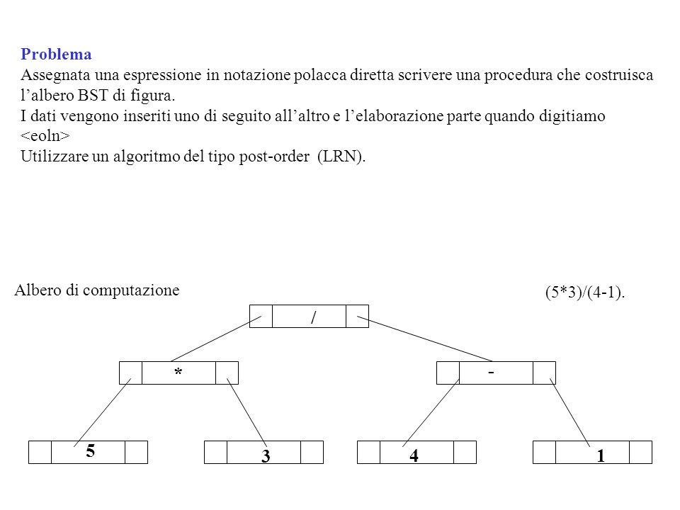* / - 5 3 41 Problema Assegnata una espressione in notazione polacca diretta scrivere una procedura che costruisca lalbero BST di figura. I dati vengo