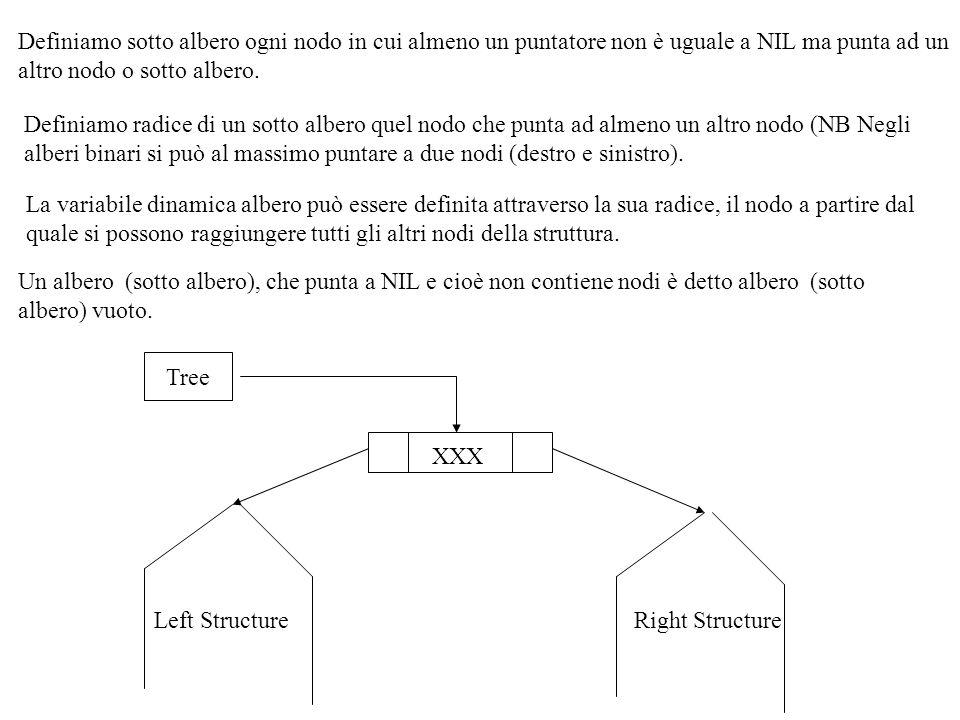 PROCEDURE GetNodesInfo(TNode:BSTP; VAR TheInfo:InfoType); {ritorna le informazioni del nodo puntato da Tnode, se Tnode è NIL allora ritorna il valore di NullInfo} BEGIN IF TNode <> NIL THEN TheInfo:= TNode ^.Info ELSE TheKey:= NullInfo END; CONST NullKey= un simbolo o valore per indicare NIL ; NullInfo=quando possibile assegna un significato al nodo NIL TYPE KItemType= STRING[20] InfoType= un data type per le informazioni non key BSTP=^BSTNode{puntatore a un nodo} BSTNode = RECORD Key:KItemType; Info: InfoType; Left, Right: BSTP END; LeftKeyInfoRight TNode