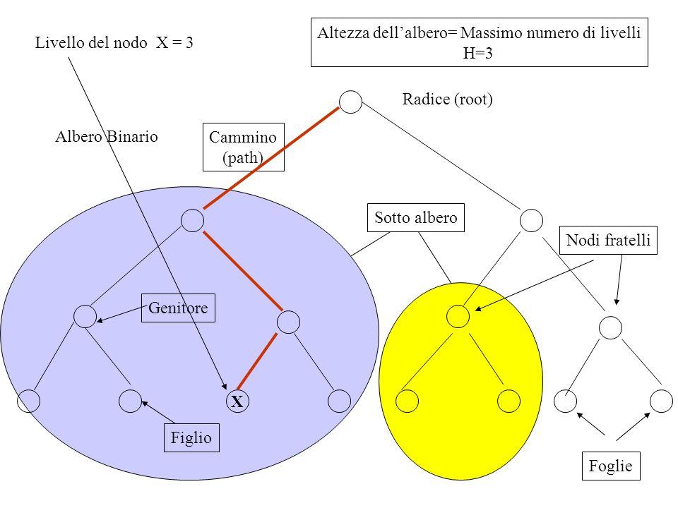 Albero Binario Radice (root) Sotto albero Cammino (path) X Genitore Figlio Livello del nodo X = 3 Nodi fratelli Altezza dellalbero= Massimo numero di
