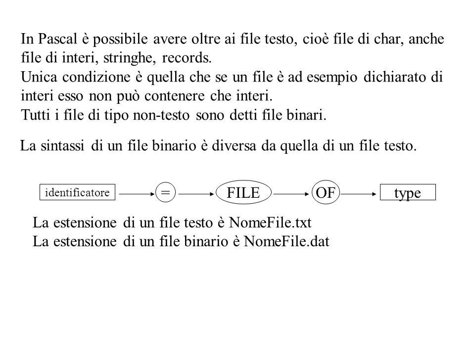 In Pascal è possibile avere oltre ai file testo, cioè file di char, anche file di interi, stringhe, records.