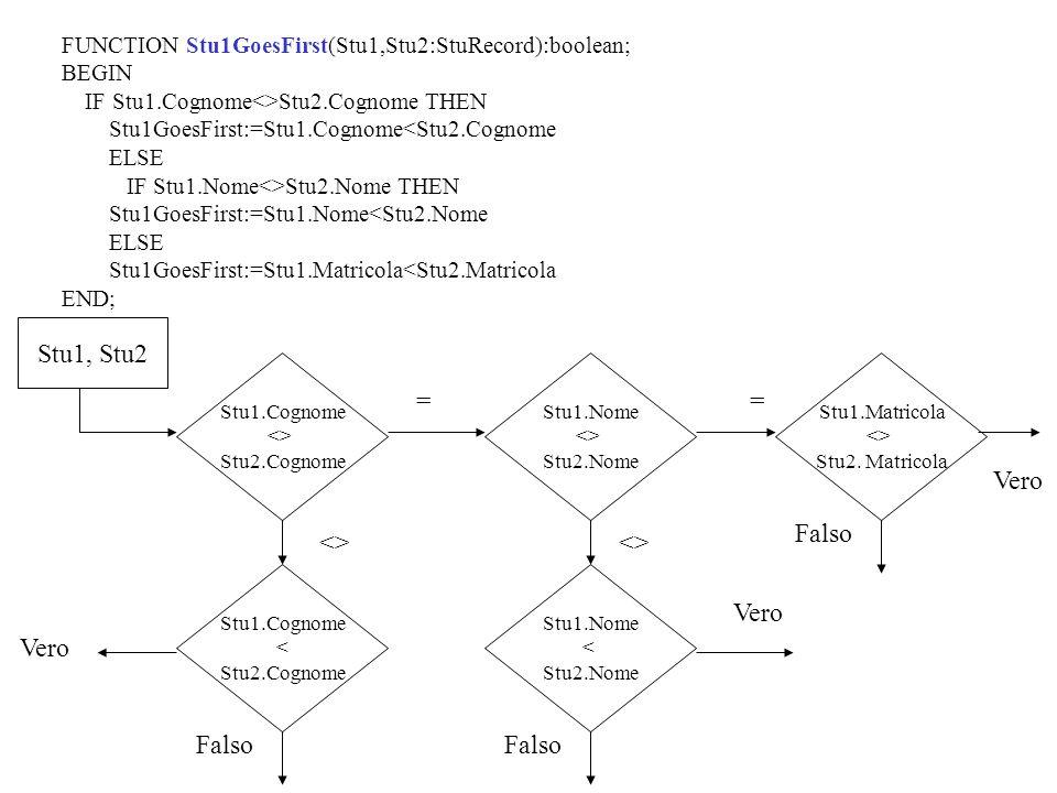 FUNCTION Stu1GoesFirst(Stu1,Stu2:StuRecord):boolean; BEGIN IF Stu1.Cognome<>Stu2.Cognome THEN Stu1GoesFirst:=Stu1.Cognome<Stu2.Cognome ELSE IF Stu1.Nome<>Stu2.Nome THEN Stu1GoesFirst:=Stu1.Nome<Stu2.Nome ELSE Stu1GoesFirst:=Stu1.Matricola<Stu2.Matricola END; Stu1.Cognome <> Stu2.Cognome Stu1, Stu2 Stu1.Nome <> Stu2.Nome Stu1.Cognome < Stu2.Cognome Stu1.Nome < Stu2.Nome <> = = Vero Falso Vero Stu1.Matricola <> Stu2.