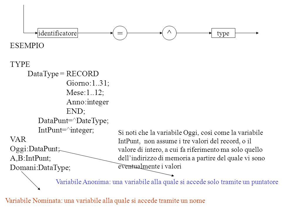 identificatoretype =^ ESEMPIO TYPE DataType = RECORD Giorno:1..31; Mese:1..12; Anno:integer END; DataPunt=^DateType; IntPunt=^integer; VAR Oggi:DataPunt; A,B:IntPunt; Domani:DataType; Si noti che la variabile Oggi, così come la variabile IntPunt, non assume i tre valori del record, o il valore di intero, a cui fa riferimento ma solo quello dellindirizzo di memoria a partire del quale vi sono eventualmente i valori Variabile Anonima: una variabile alla quale si accede solo tramite un puntatore Variabile Nominata: una variabile alla quale si accede tramite un nome