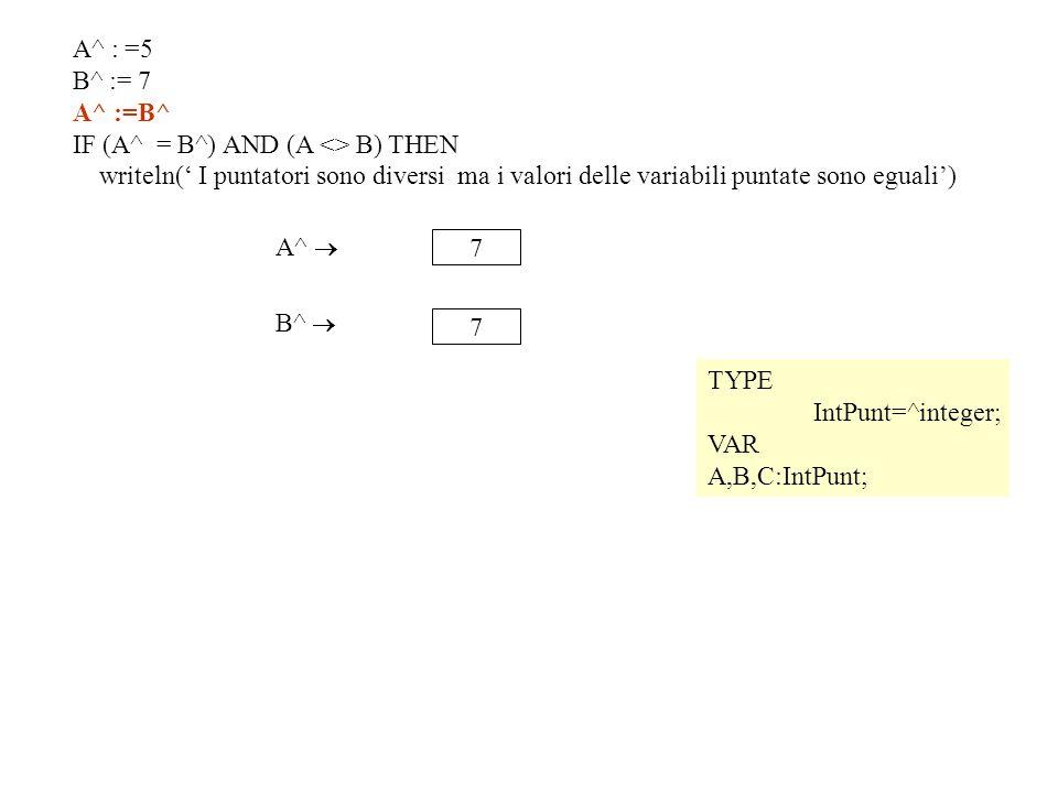 TYPE IntPunt=^integer; VAR A,B,C:IntPunt; 7 A^ 7 B^ A^ : =5 B^ := 7 A^ :=B^ IF (A^ = B^) AND (A <> B) THEN writeln( I puntatori sono diversi ma i valori delle variabili puntate sono eguali)