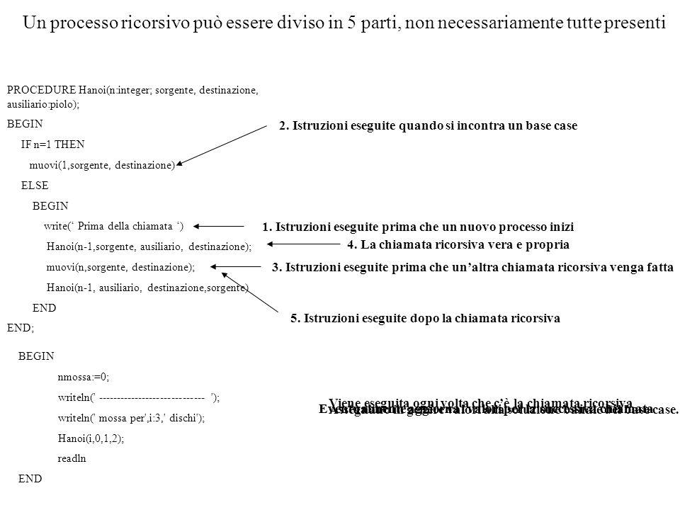PROCEDURE Hanoi(n:integer; sorgente, destinazione, ausiliario:piolo); BEGIN IF n=1 THEN muovi(1,sorgente, destinazione) ELSE BEGIN write( Prima della