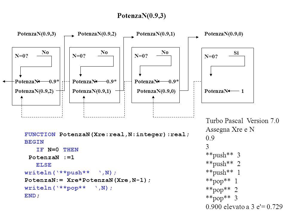 PotenzaN(0.9,3) N=0? No PotenzaN(0.9,2) PotenzaN(0.9,1) N=0? No PotenzaN(0.9,0) PotenzaN(0.9,1) N=0? No N=0? Si PotenzaN 1 PotenzaN 0.9* PotenzaN(0.9,