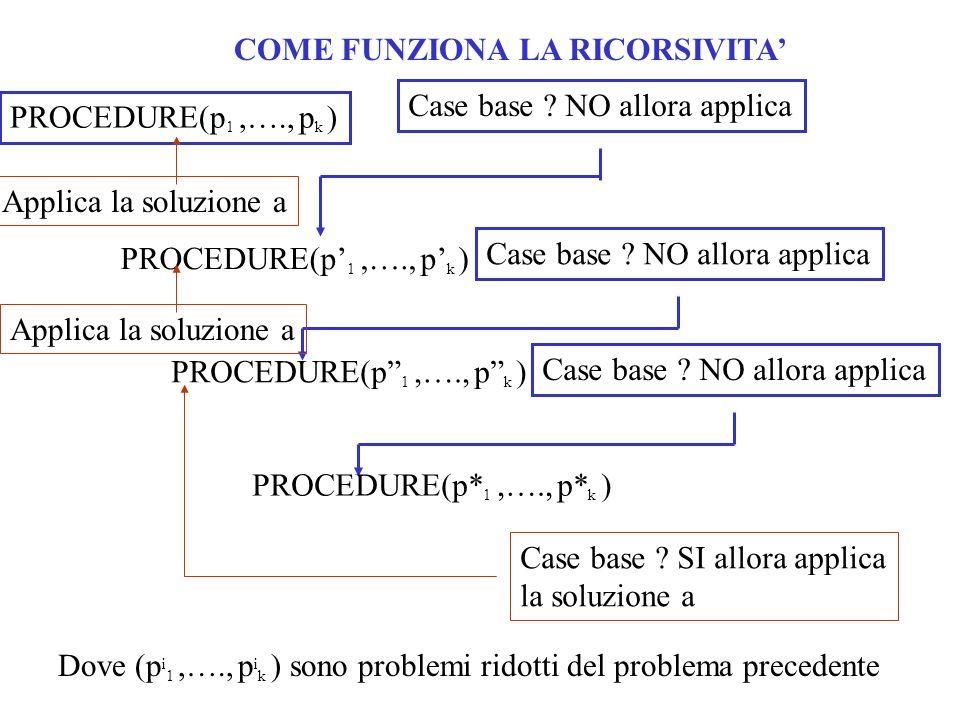 COME FUNZIONA LA RICORSIVITA PROCEDURE(p 1,…., p k ) Case base ? NO allora applica PROCEDURE(p 1,…., p k ) Case base ? NO allora applica PROCEDURE(p*