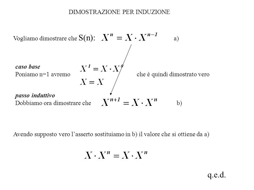 DIMOSTRAZIONE PER INDUZIONE Vogliamo dimostrare che S(n): a) caso base Poniamo n=1 avremo che è quindi dimostrato vero Avendo supposto vero lasserto s