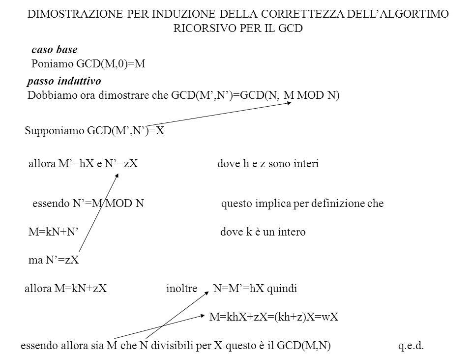 caso base Poniamo GCD(M,0)=M passo induttivo Dobbiamo ora dimostrare che GCD(M,N)=GCD(N, M MOD N) Supponiamo GCD(M,N)=X allora M=hX e N=zXdove h e z s