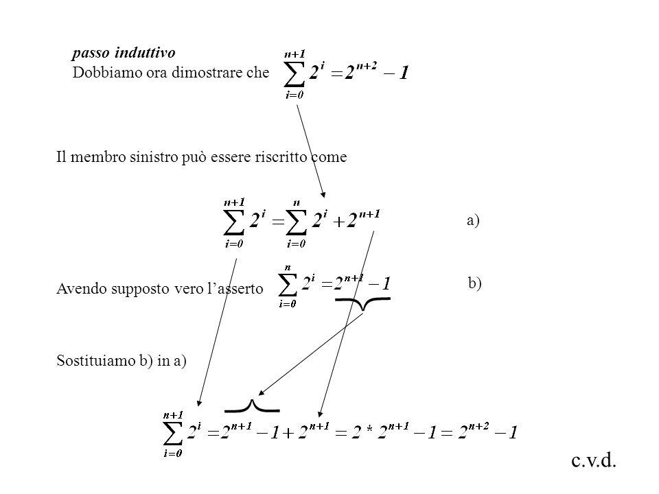 Il membro sinistro può essere riscritto come Avendo supposto vero lasserto Sostituiamo b) in a) a) b) passo induttivo Dobbiamo ora dimostrare che c.v.