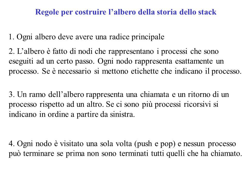 Regole per costruire lalbero della storia dello stack 1. Ogni albero deve avere una radice principale 2. Lalbero è fatto di nodi che rappresentano i p