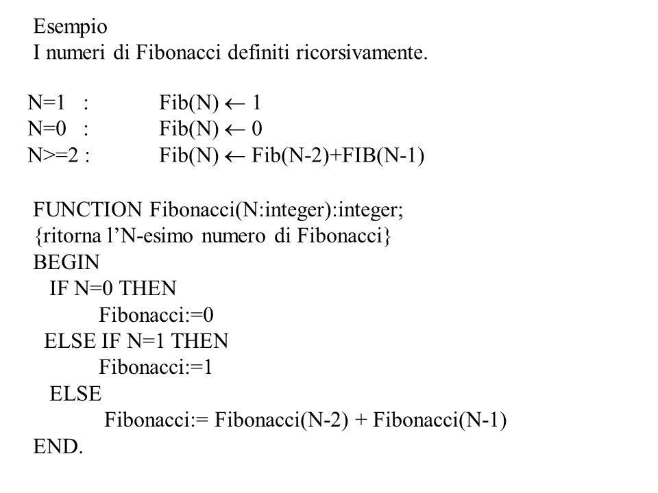 Esempio I numeri di Fibonacci definiti ricorsivamente. N=1 :Fib(N) 1 N=0 :Fib(N) 0 N>=2 :Fib(N) Fib(N-2)+FIB(N-1) FUNCTION Fibonacci(N:integer):intege