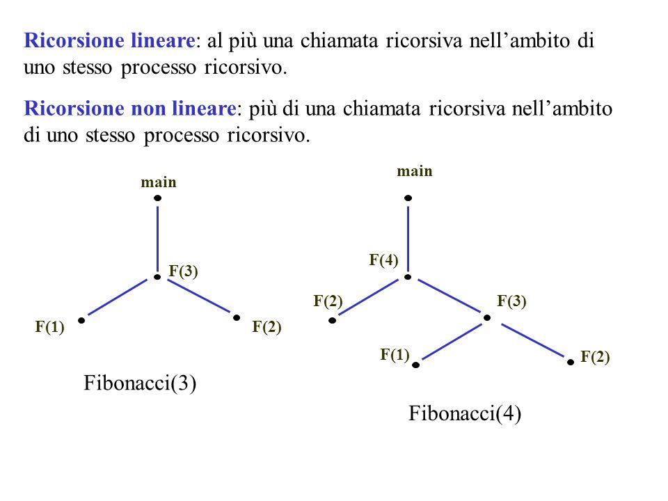 Ricorsione lineare: al più una chiamata ricorsiva nellambito di uno stesso processo ricorsivo. Ricorsione non lineare: più di una chiamata ricorsiva n