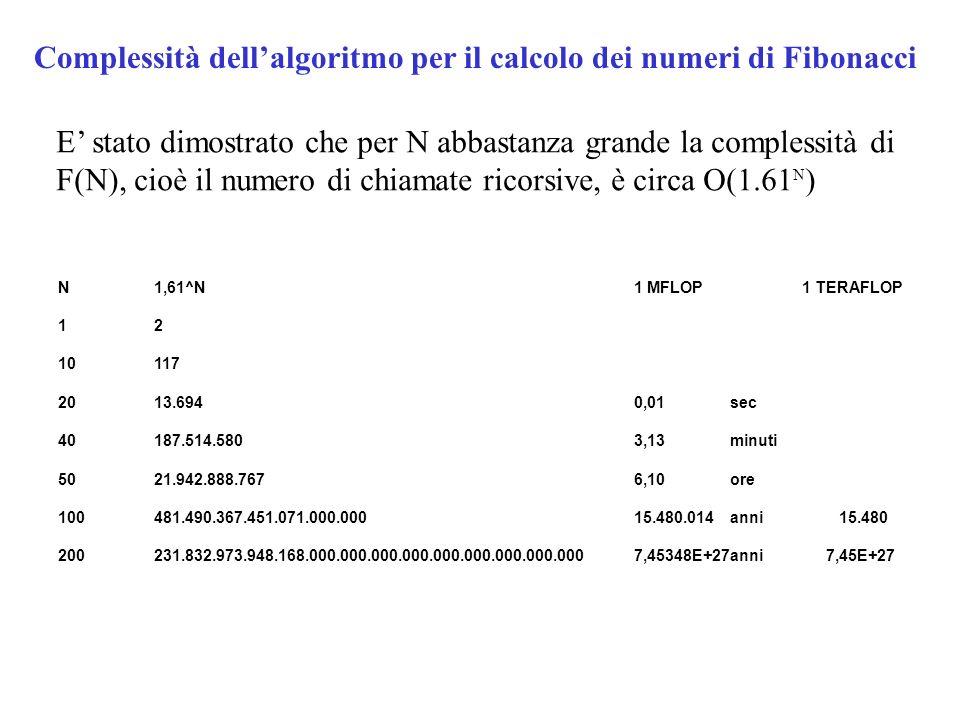Complessità dellalgoritmo per il calcolo dei numeri di Fibonacci E stato dimostrato che per N abbastanza grande la complessità di F(N), cioè il numero