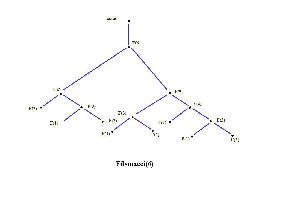 main F(3) F(1) F(2) F(4) F(2) Fibonacci(6) F(5) F(3) F(6) F(1) F(2) F(3) F(4) F(2) F(1)