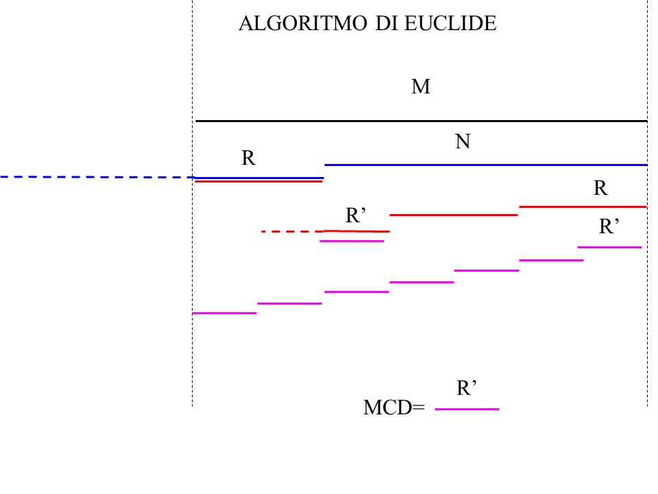 N R R R R M MCD= R ALGORITMO DI EUCLIDE