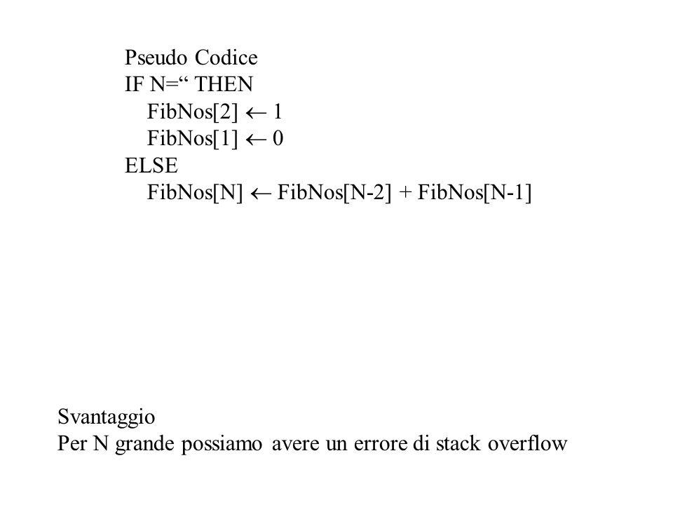 Pseudo Codice IF N= THEN FibNos[2] 1 FibNos[1] 0 ELSE FibNos[N] FibNos[N-2] + FibNos[N-1] Svantaggio Per N grande possiamo avere un errore di stack ov