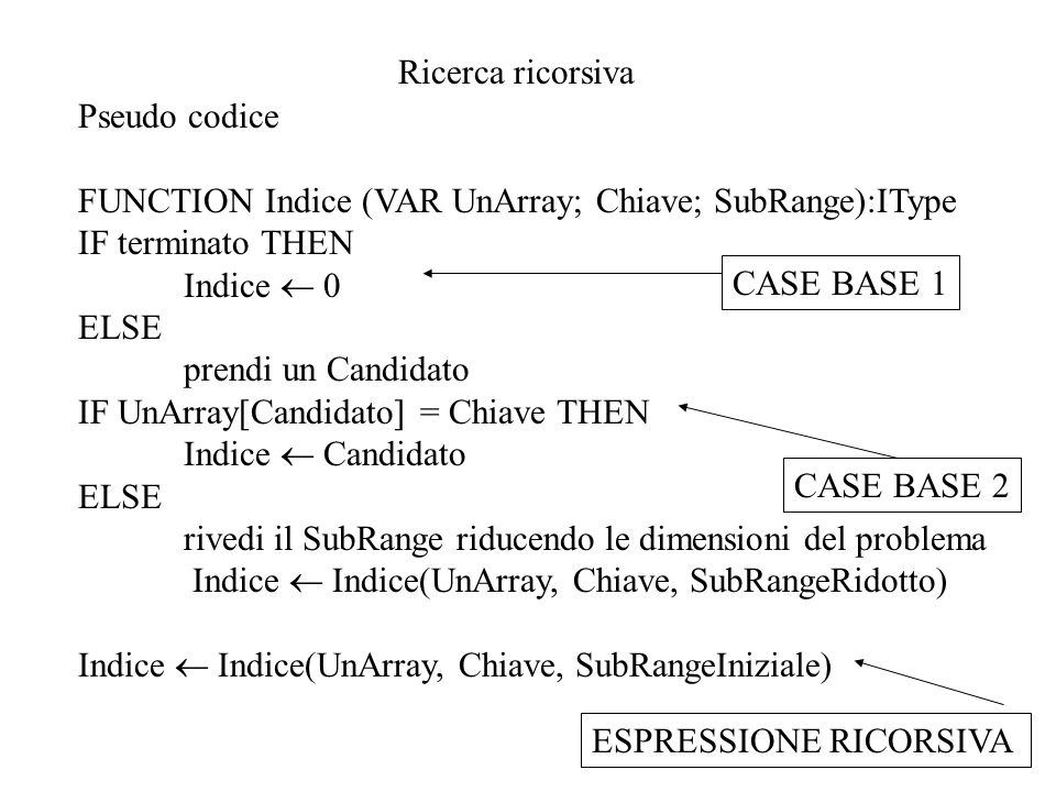 Ricerca ricorsiva Pseudo codice FUNCTION Indice (VAR UnArray; Chiave; SubRange):IType IF terminato THEN Indice 0 ELSE prendi un Candidato IF UnArray[C