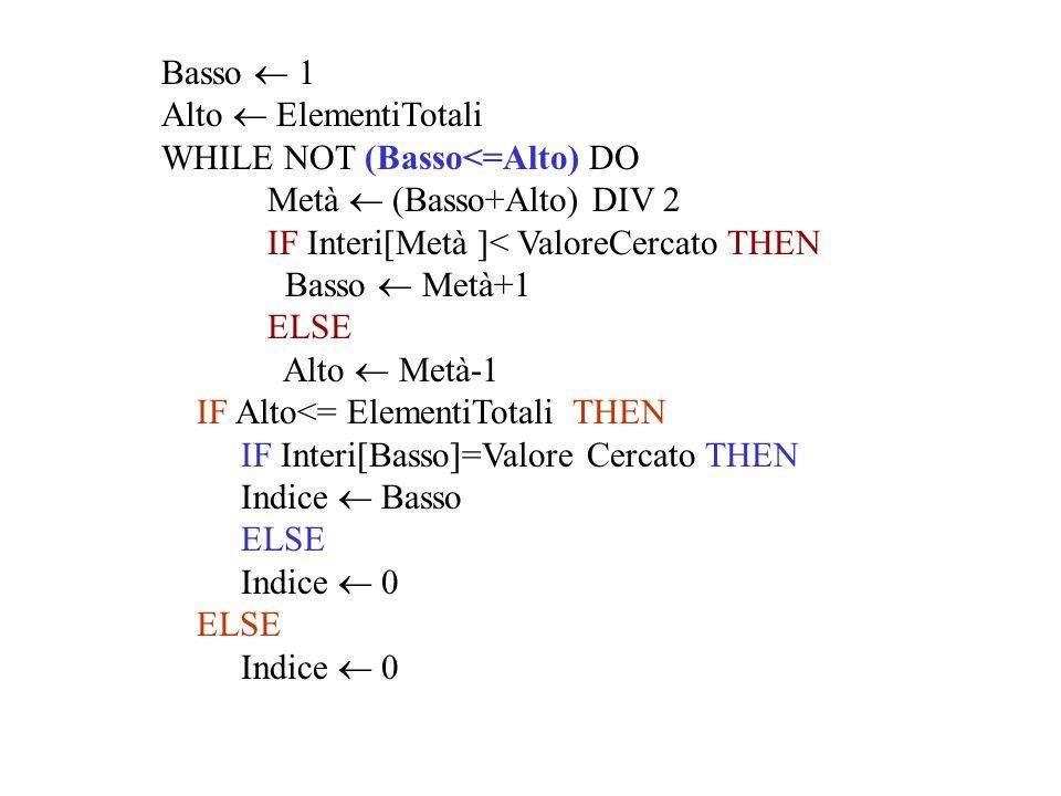 Basso 1 Alto ElementiTotali WHILE NOT (Basso<=Alto) DO Metà (Basso+Alto) DIV 2 IF Interi[Metà ]< ValoreCercato THEN Basso Metà+1 ELSE Alto Metà-1 IF A