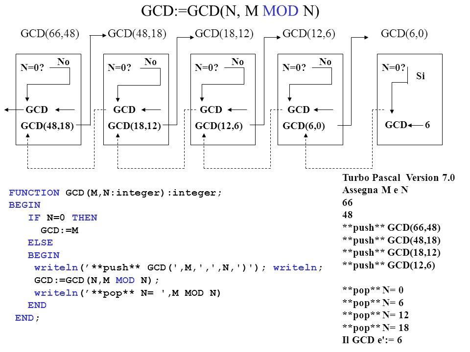 GCD(66,48) N=0? No GCD(48,18) GCD(18,12) N=0? No GCD(12,6) N=0? No GCD(6,0) N=0? No N=0? Si GCD6 GCD(6,0) GCD Turbo Pascal Version 7.0 Assegna M e N 6