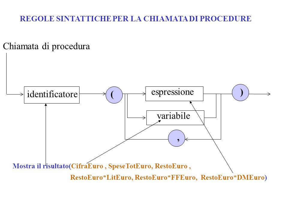 REGOLE SINTATTICHE PER LA CHIAMATA DI PROCEDURE Chiamata di procedura ( ) espressione identificatore variabile, Mostra il risultato(CifraEuro, SpeseTotEuro, RestoEuro, RestoEuro*LitEuro, RestoEuro*FFEuro, RestoEuro*DMEuro)