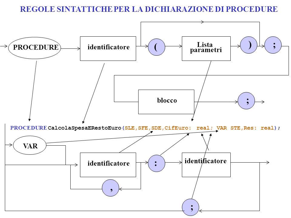 REGOLE SINTATTICHE PER LA DICHIARAZIONE DI PROCEDURE PROCEDURE ( Lista parametri identificatore ;) blocco ; ; VAR : identificatore, PROCEDURE CalcolaSpesaERestoEuro(SLE,SFE,SDE,CifEuro: real; VAR STE,Res: real);