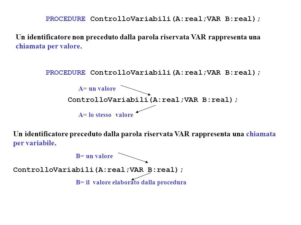 PROCEDURE ControlloVariabili(A:real;VAR B:real); Un identificatore non preceduto dalla parola riservata VAR rappresenta una chiamata per valore.