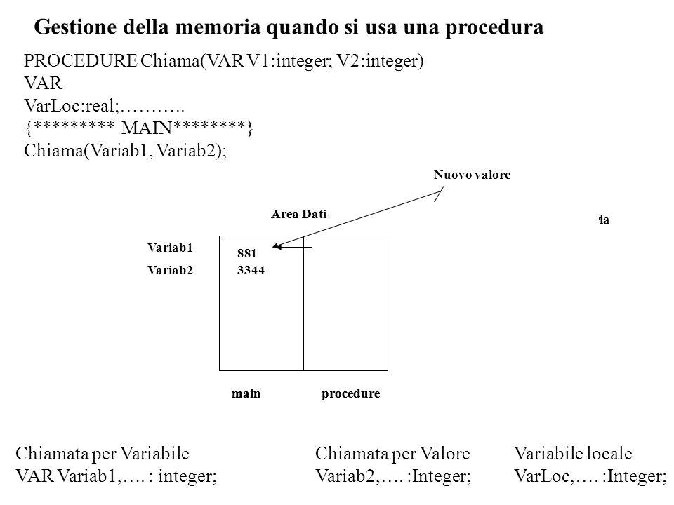 Gestione della memoria quando si usa una procedura Chiamata per Variabile VAR Variab1,….