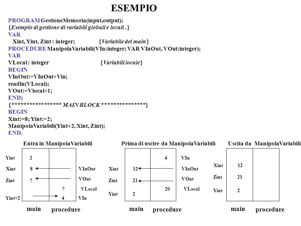 ESEMPIO PROGRAM GestioneMemoria(input,output); Esempio di gestione di variabili globali e locali.